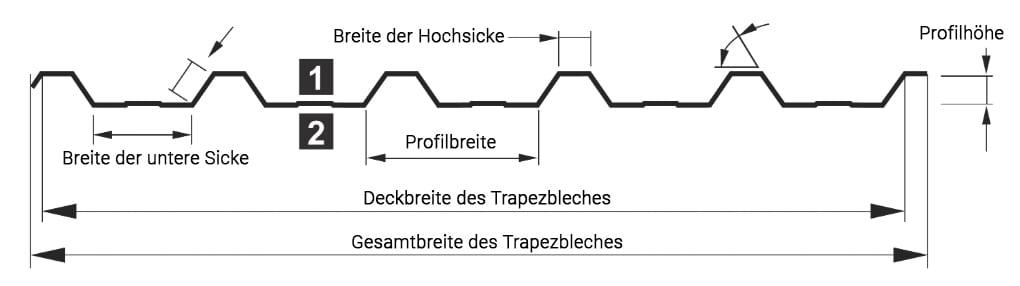 Trapezblech Dachprofil als Beispiel für Maße